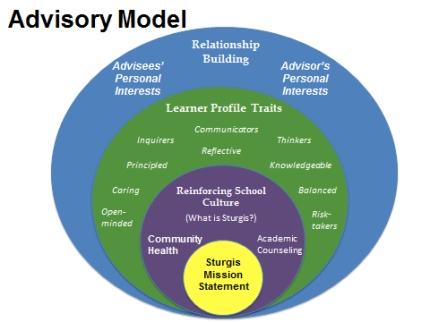 Advisory Model